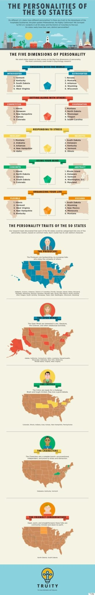 Personalities Of States, infographic
