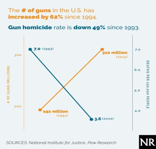 gunownership-NationalReview
