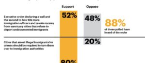 a MAJOR MAJORITY of Americans oppose sanctuary cities!
